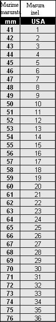 Tabelul cu masuri inele